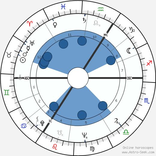 Henry Cooper wikipedia, horoscope, astrology, instagram