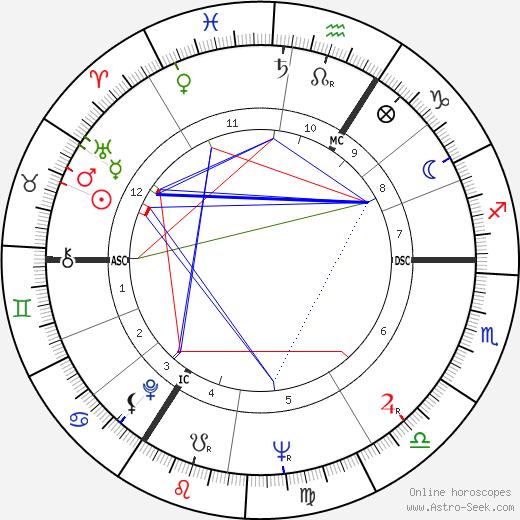 Henry Cooper tema natale, oroscopo, Henry Cooper oroscopi gratuiti, astrologia