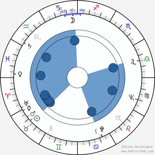 Ivan Andonov wikipedia, horoscope, astrology, instagram