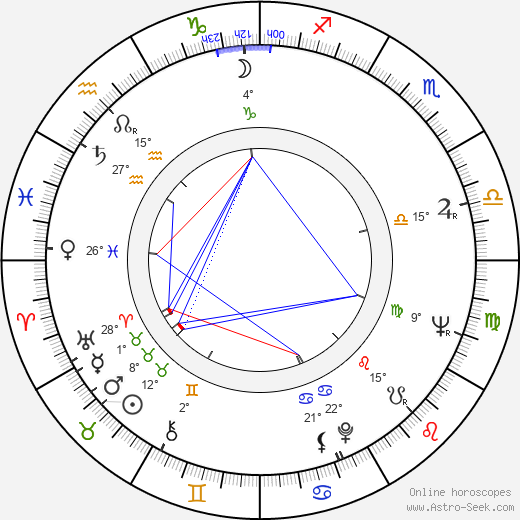 Ivan Andonov birth chart, biography, wikipedia 2020, 2021