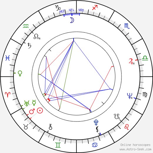 Ivan Andonov birth chart, Ivan Andonov astro natal horoscope, astrology