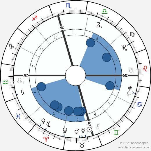 Jayne Cortez wikipedia, horoscope, astrology, instagram