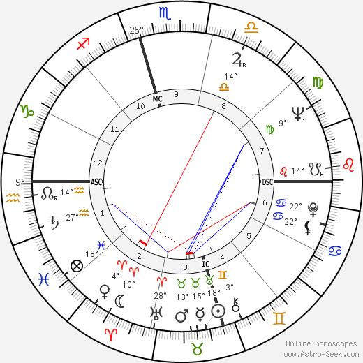 Jayne Cortez birth chart, biography, wikipedia 2017, 2018