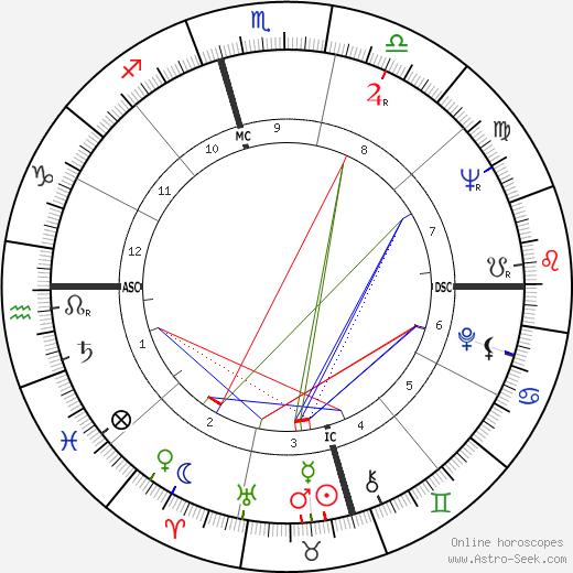 Jayne Cortez astro natal birth chart, Jayne Cortez horoscope, astrology