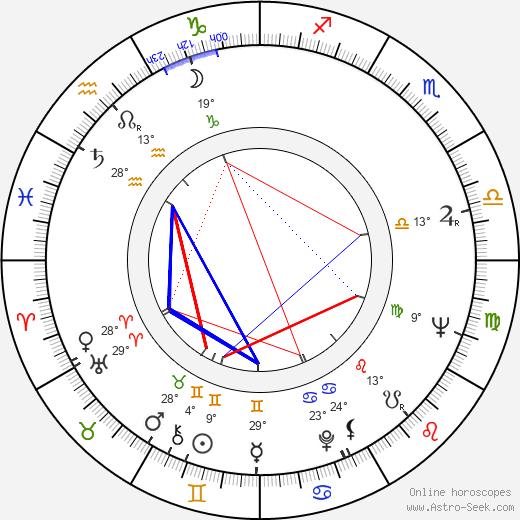 Jim Hutton birth chart, biography, wikipedia 2019, 2020