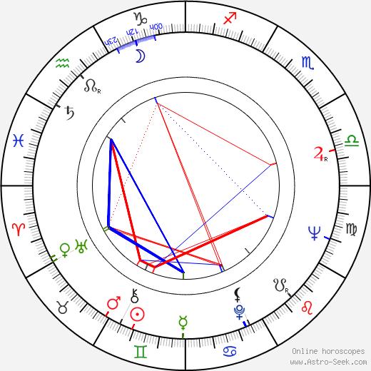 Jim Hutton tema natale, oroscopo, Jim Hutton oroscopi gratuiti, astrologia