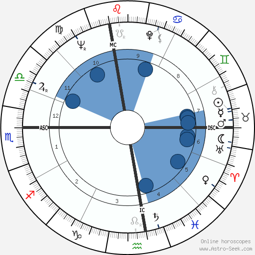 Jim Jeffords wikipedia, horoscope, astrology, instagram