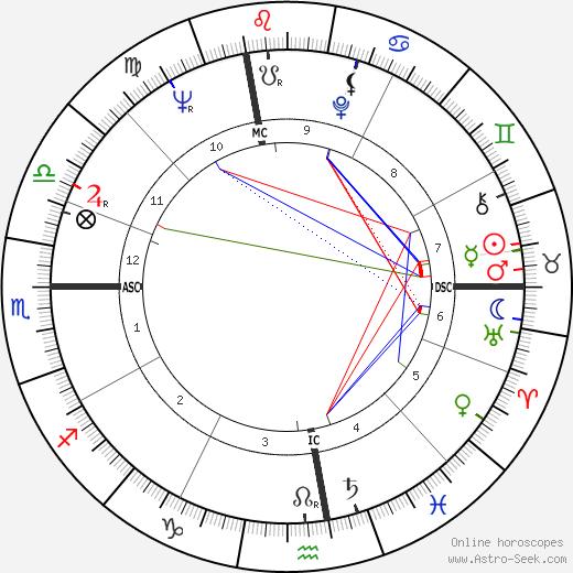 Jim Jeffords tema natale, oroscopo, Jim Jeffords oroscopi gratuiti, astrologia