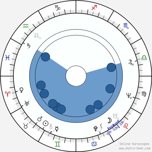 Jim Lehrer wikipedia, horoscope, astrology, instagram
