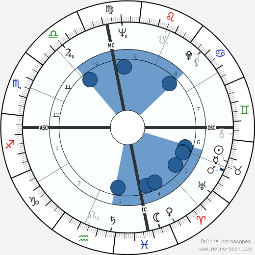 John L. Clendenin wikipedia, horoscope, astrology, instagram