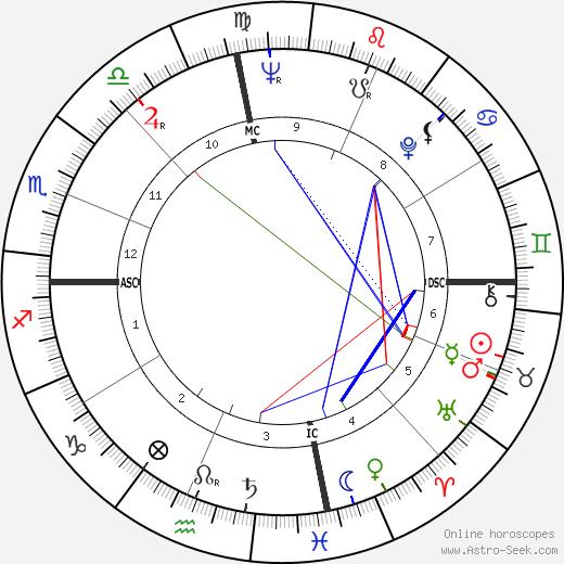 John L. Clendenin день рождения гороскоп, John L. Clendenin Натальная карта онлайн