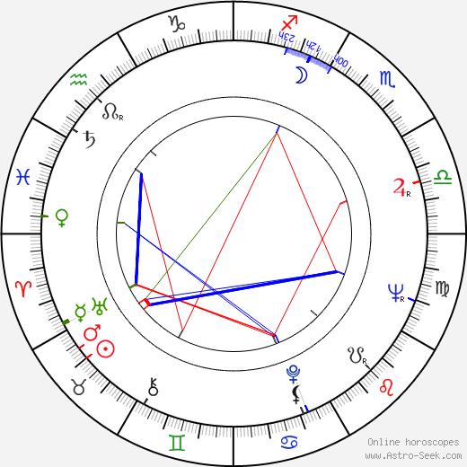 John Meillon birth chart, John Meillon astro natal horoscope, astrology