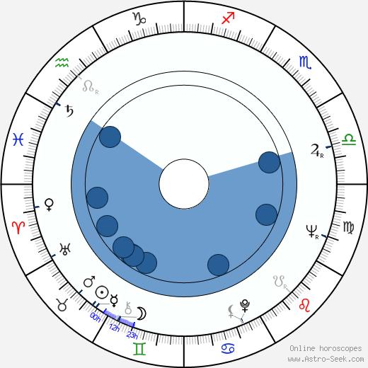 Joyce Eliason wikipedia, horoscope, astrology, instagram