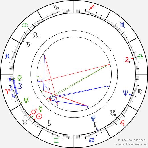 Leonid Bakshtayev birth chart, Leonid Bakshtayev astro natal horoscope, astrology