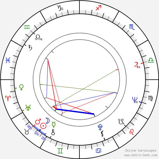 Milan Šulc birth chart, Milan Šulc astro natal horoscope, astrology