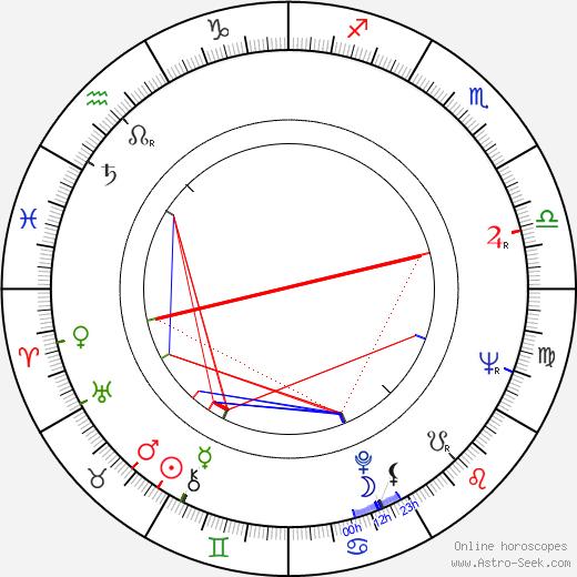 Nikola Simić astro natal birth chart, Nikola Simić horoscope, astrology