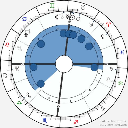 Pascal Jardin wikipedia, horoscope, astrology, instagram