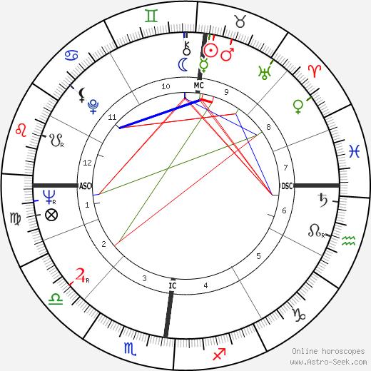 Pascal Jardin день рождения гороскоп, Pascal Jardin Натальная карта онлайн
