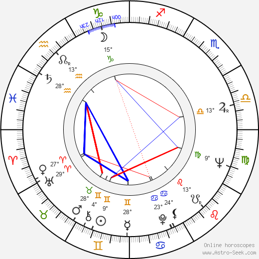 Rada Djuricin birth chart, biography, wikipedia 2019, 2020