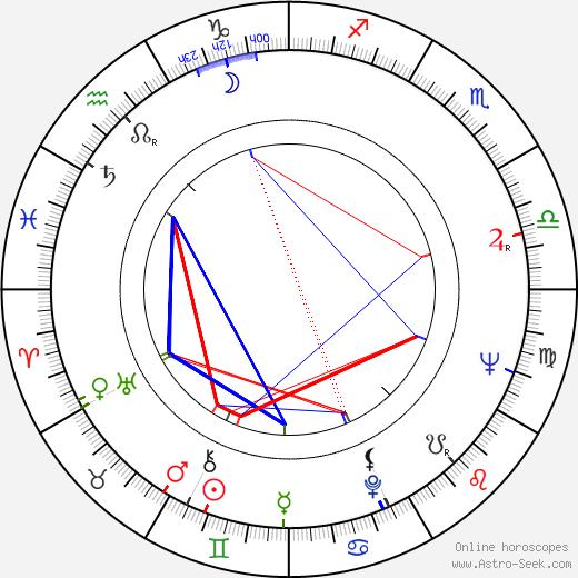 Rada Djuricin birth chart, Rada Djuricin astro natal horoscope, astrology