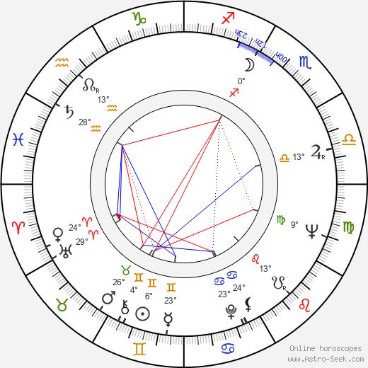 Riccardo Pizzuti birth chart, biography, wikipedia 2020, 2021