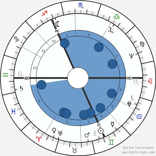 Robert L. Cogniaux wikipedia, horoscope, astrology, instagram