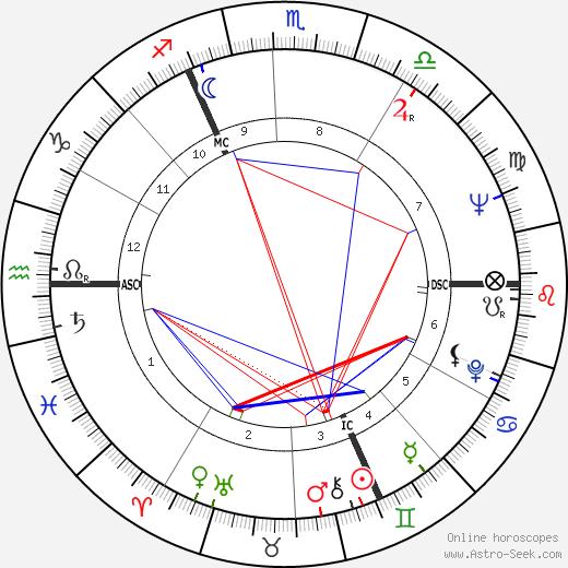 Robert L. Cogniaux день рождения гороскоп, Robert L. Cogniaux Натальная карта онлайн