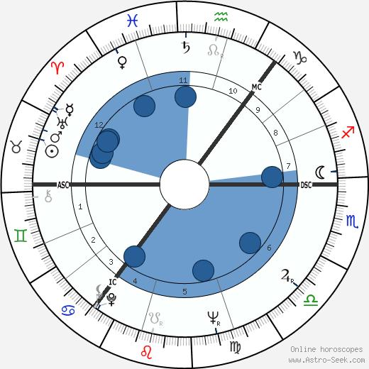 Robert Reid wikipedia, horoscope, astrology, instagram