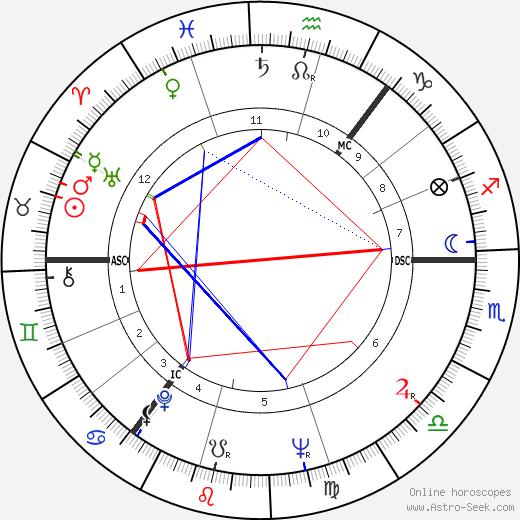 Robert Reid день рождения гороскоп, Robert Reid Натальная карта онлайн