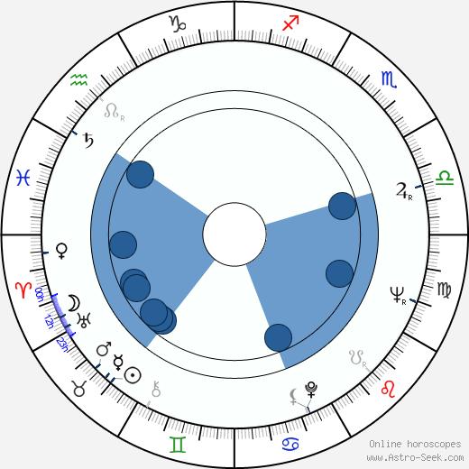 Ryszard Ostalowski wikipedia, horoscope, astrology, instagram