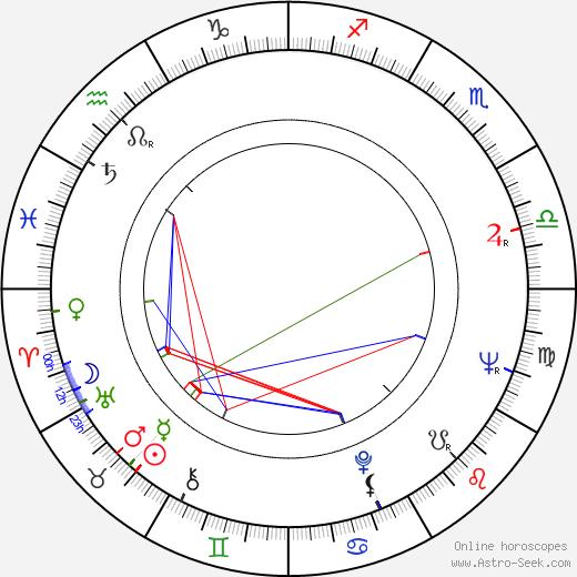 Ryszard Ostalowski tema natale, oroscopo, Ryszard Ostalowski oroscopi gratuiti, astrologia
