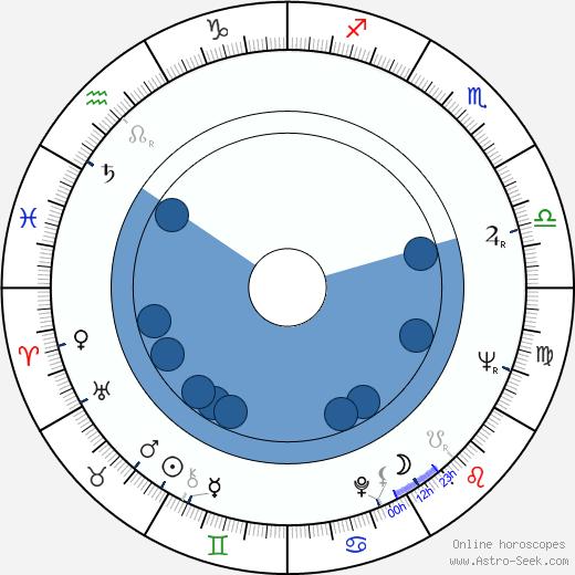 Serafim Gonzalez wikipedia, horoscope, astrology, instagram