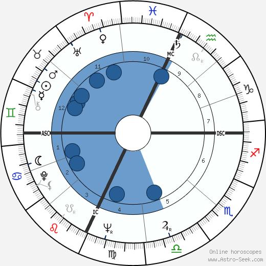 Sonny Knight wikipedia, horoscope, astrology, instagram