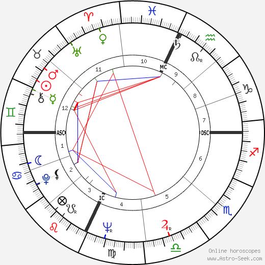 Sonny Knight день рождения гороскоп, Sonny Knight Натальная карта онлайн