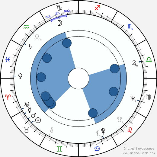 Tatyana Samoylova wikipedia, horoscope, astrology, instagram