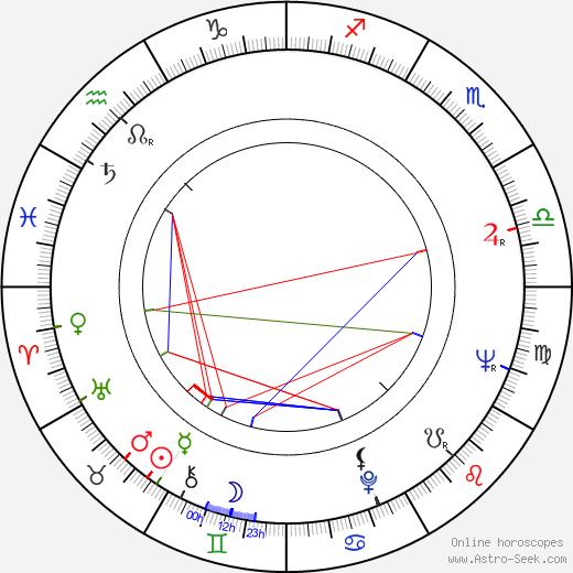 Vladimír Brabec birth chart, Vladimír Brabec astro natal horoscope, astrology