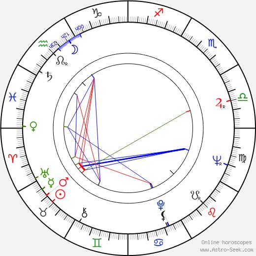 Wlodzimierz Wiszniewski birth chart, Wlodzimierz Wiszniewski astro natal horoscope, astrology