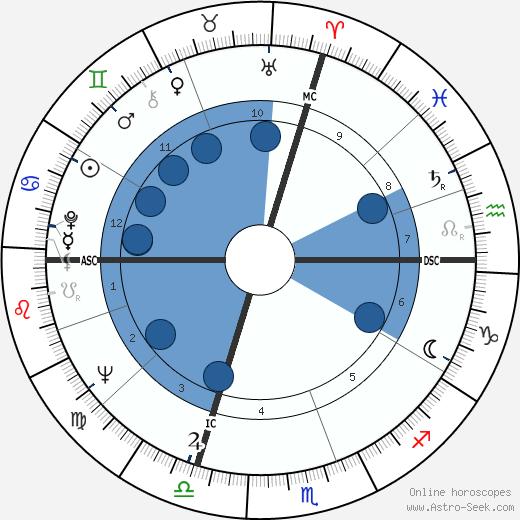 Alberto Bevilacqua wikipedia, horoscope, astrology, instagram