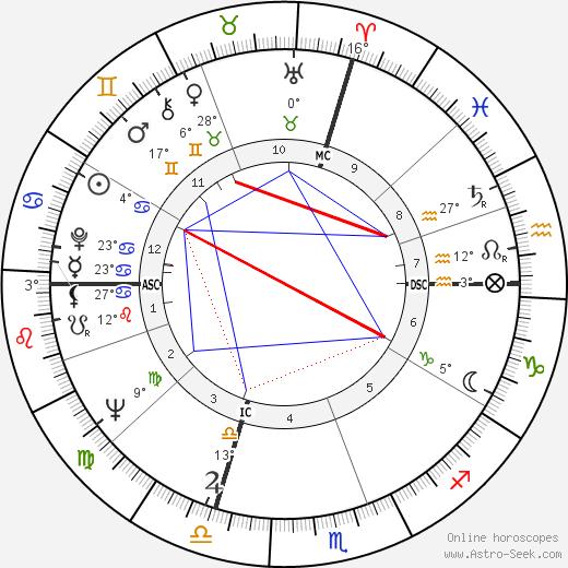 Alberto Bevilacqua birth chart, biography, wikipedia 2019, 2020