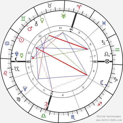 Alberto Bevilacqua astro natal birth chart, Alberto Bevilacqua horoscope, astrology