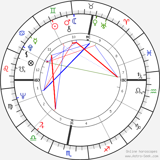 Alois Mock astro natal birth chart, Alois Mock horoscope, astrology