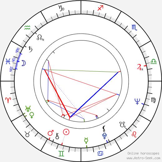 Colin Welland день рождения гороскоп, Colin Welland Натальная карта онлайн