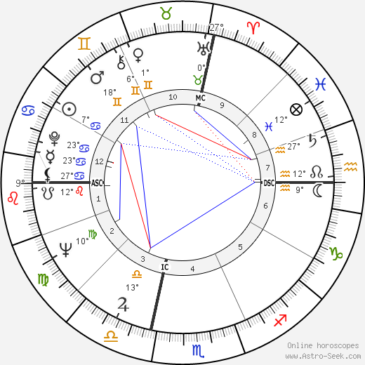Corey Allen birth chart, biography, wikipedia 2018, 2019