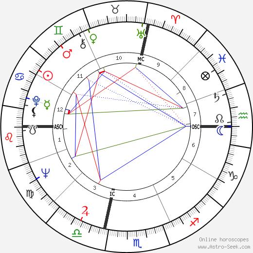 Corey Allen astro natal birth chart, Corey Allen horoscope, astrology