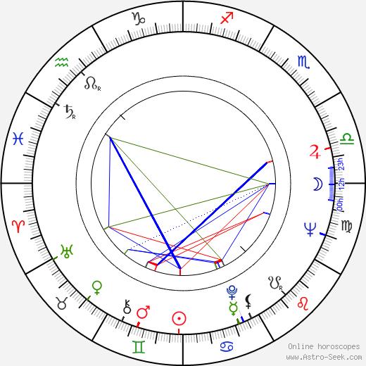Cornel Taranu birth chart, Cornel Taranu astro natal horoscope, astrology