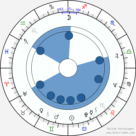 Dave Grusin horoscope, astrology, sign, zodiac, date of birth, instagram