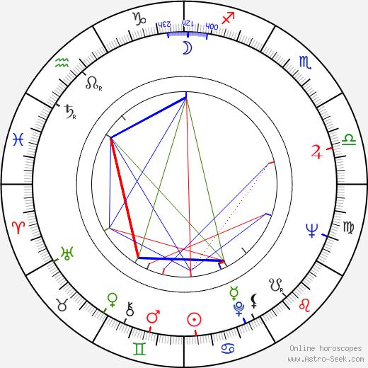 Dave Grusin astro natal birth chart, Dave Grusin horoscope, astrology