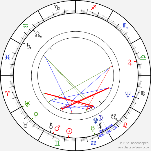 David Jackson astro natal birth chart, David Jackson horoscope, astrology