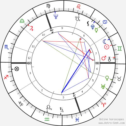 Edy Campagnoli день рождения гороскоп, Edy Campagnoli Натальная карта онлайн