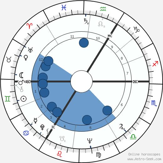 Egan Bischoff wikipedia, horoscope, astrology, instagram